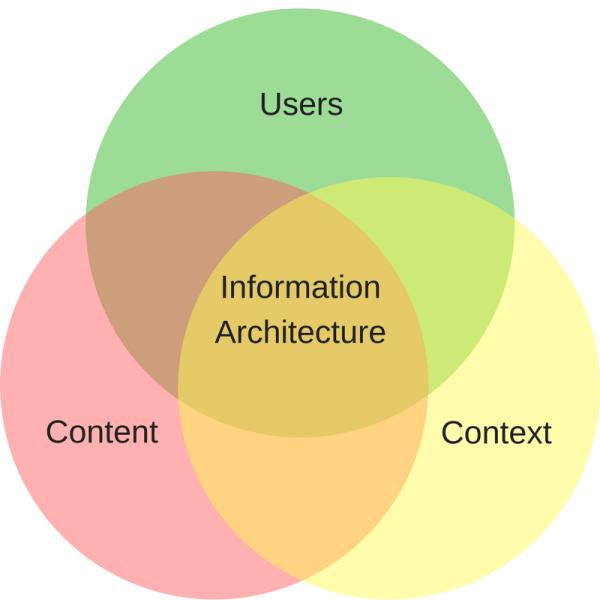 Information-Architecture-Venn